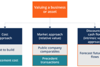 Valuation Methods – Three Main Approaches To Value A Business intended for Business Value Assessment Template