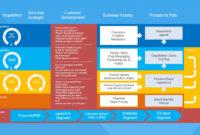Web Entrepreneurship Example Customer Development Model in Business Development Presentation Template