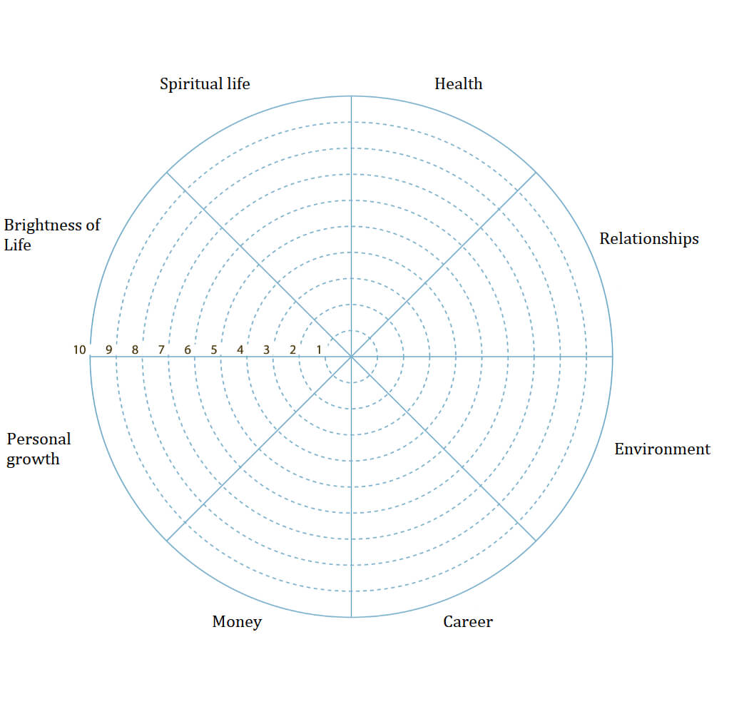 Wheel Of Life. A Self Assessment Tool To Find Out What Is For Blank Wheel Of Life Template