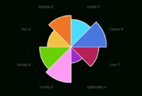 Wheel Of Life | Free Online Assessment with regard to Blank Performance Profile Wheel Template