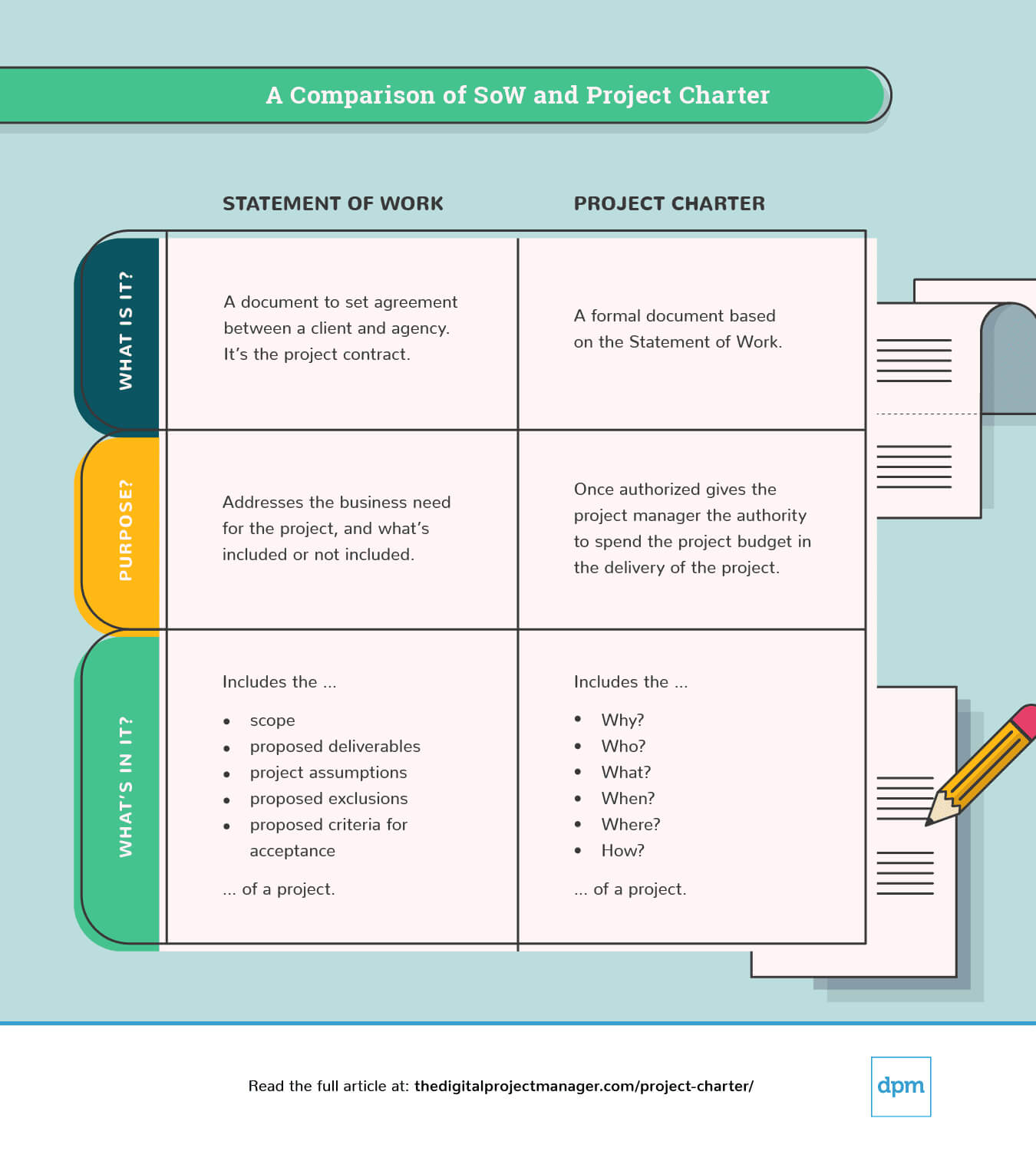 Write A Project Charter: How To Guide, Examples & Template Pertaining To Business Charter Template Sample